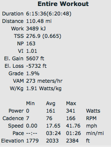 910 numbers via TrainingPeaks.  Normal Power is almost 10 watts under my goal, but I am really encouraged by the Variability Index.  I rode 1.01 largely on feel.