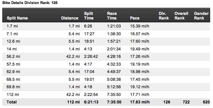CdA Results - Bike.jpg