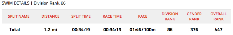 86 out of 459....  Not too shabby, but 0:03:30 slower than last year....  I probably gotta start swimming earlier in the winter.