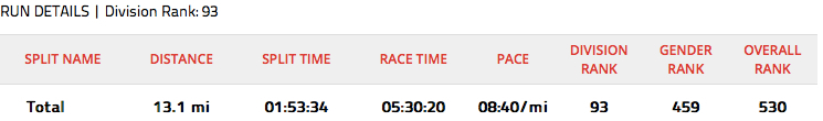 "Surprise, surprise, surprise (best ""Gomer Pile"" voice).  My fastest 70.3 run split ever!"