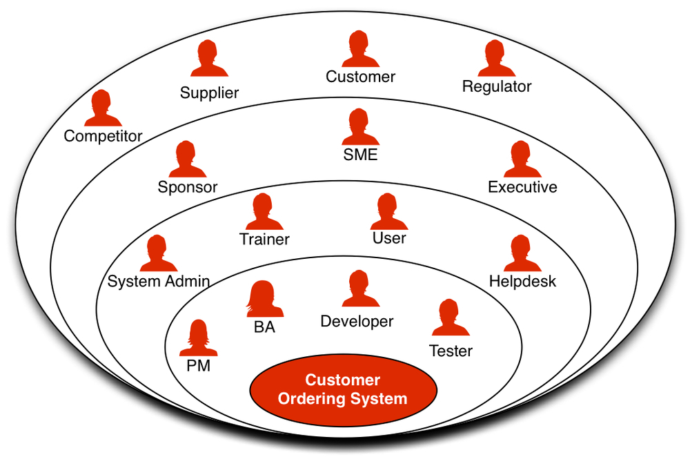 Stakeholder Onion Diagram of a Customer Ordering System