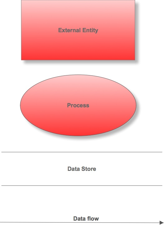 Data Flow Diagram A Practical Guide Business Analyst Learnings