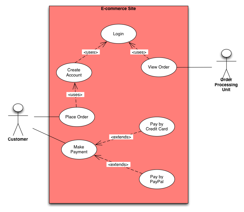 Use Case Diagram  The Basics  Business Analyst Learnings