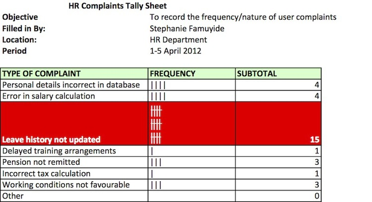 Using tally sheet for root cause analysis business analyst learnings tally sheet click to enlarge pronofoot35fo Image collections