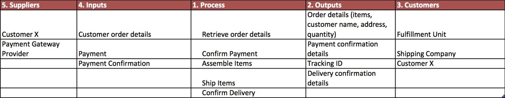 Process Improvement Template Excel