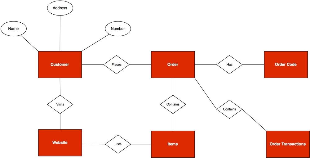 Entity Relationship Diagram  Edraw Max
