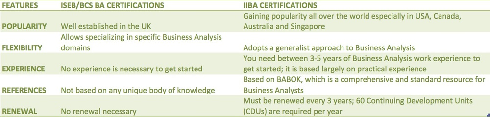 BCS Business Analyst Certification and IIBA CCBA & CBAP Compared.