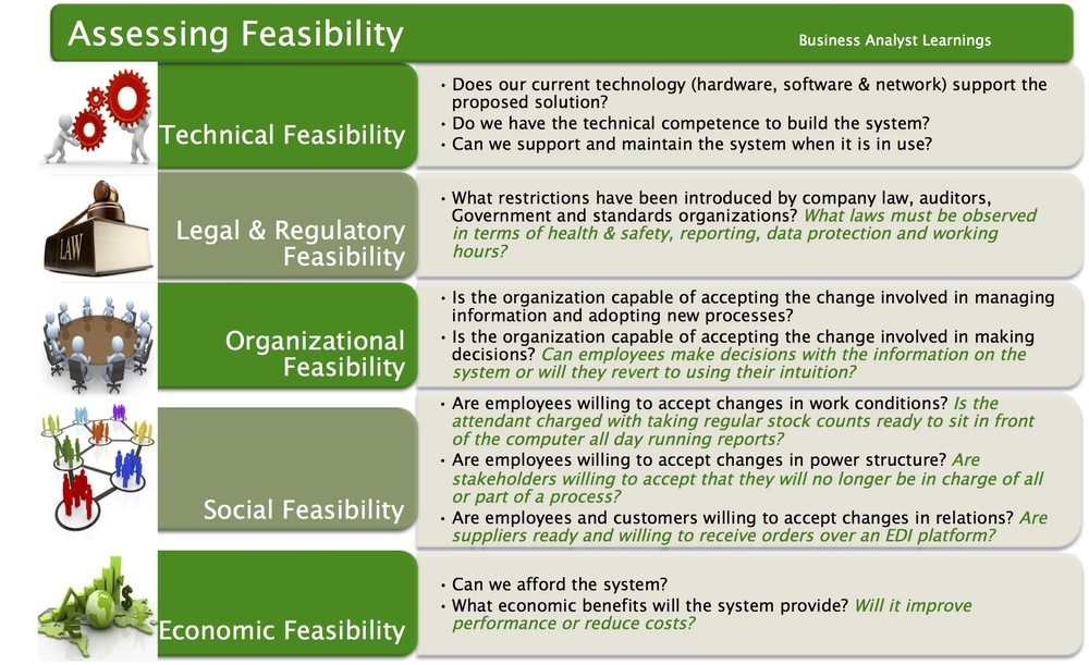 Project feasibility what should you assess business analyst feasibility study wajeb Images