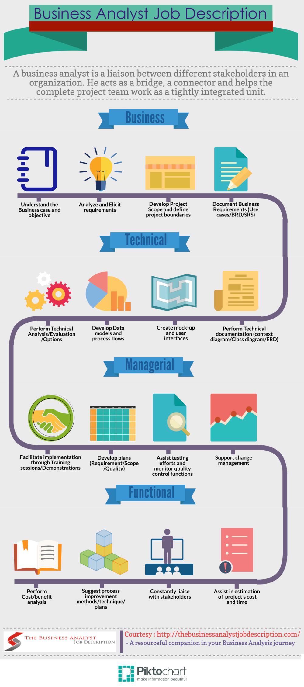 Slides Amp Infographics Business Analyst Learnings