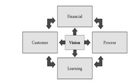Balanced scorecard the business analyst business analyst learnings balanced scorecard colourmoves