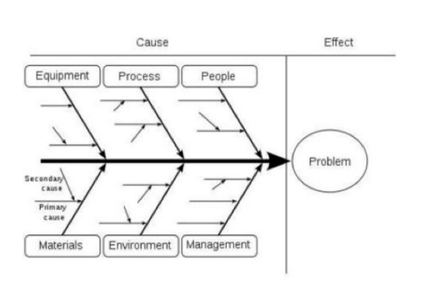 Problem Solving With Root Cause Analysis — Business Analyst Learnings