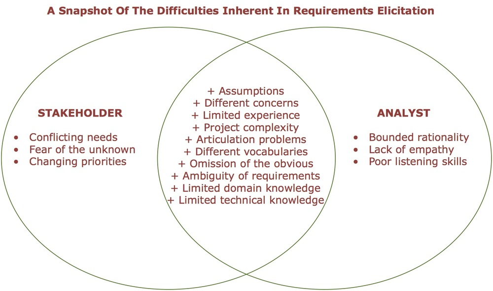Typical Challenges of Requirements Elicitation