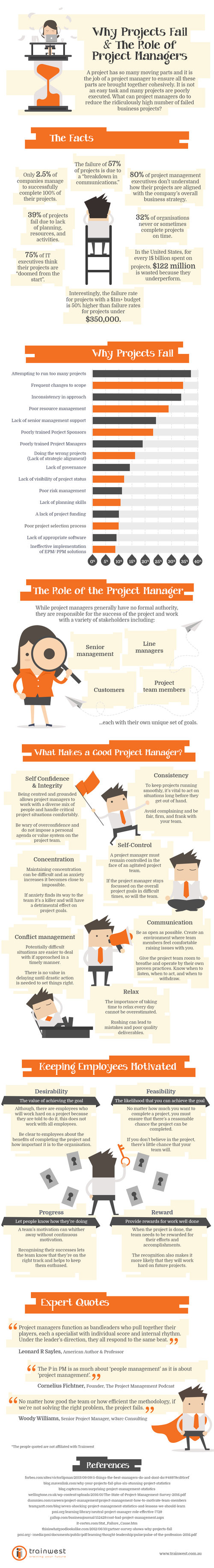 4 Best Project Management Tools For Smbs Business Analyst Learnings State Diagrams Seilevel