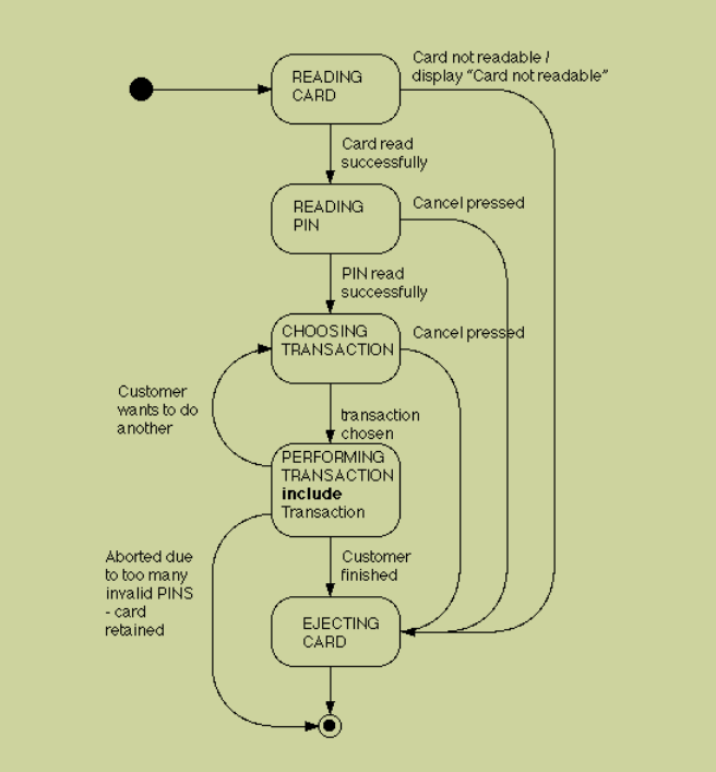 an example of an atm state diagram