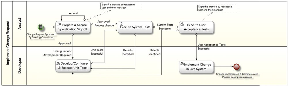 - Sample Business Process Model using BPMN 2.0