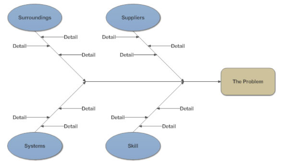 Stakeholder onion diagram a practical guide business analyst cause effect analysis ccuart Choice Image