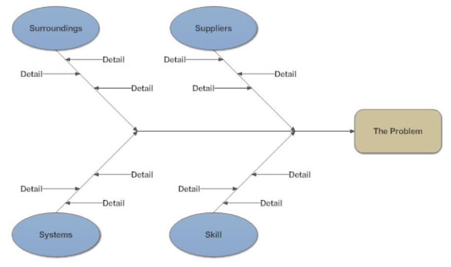 forgetfulness analysis