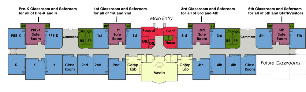Note: Pod design with safe rooms for each grade pod with enough room for all students faculty and staff in case of emergency.