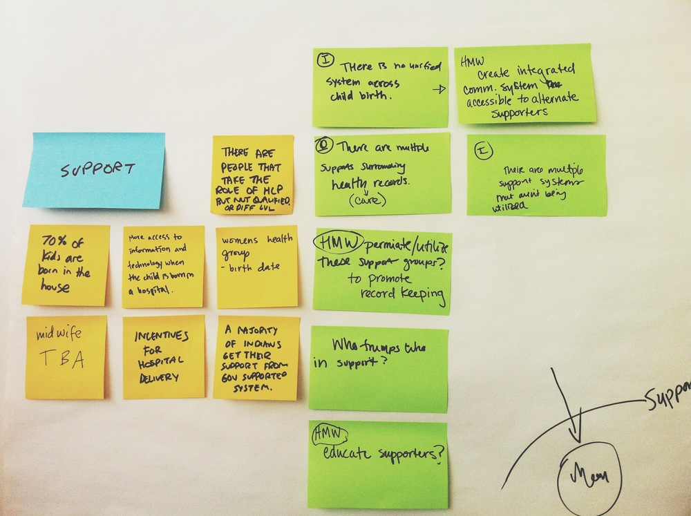 It's not really a brainstorm without lots of colored Post-Its.