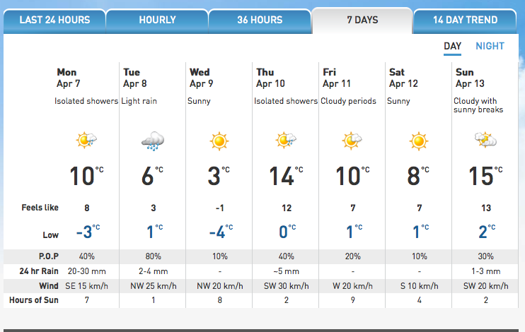 The 7 14 Day Forecast For Peterborough Looks Splendiferous