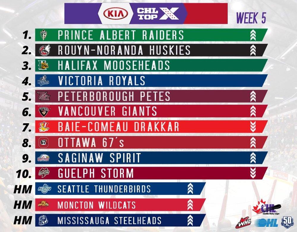 Photo via  @CHLHockey