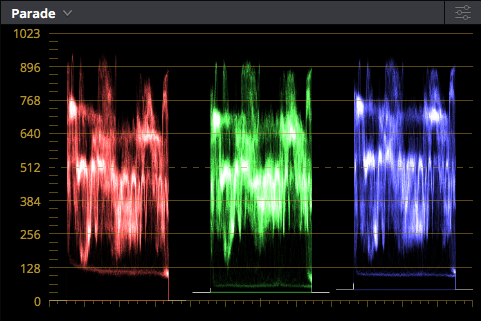 Looking for symmetry on the waveform parade