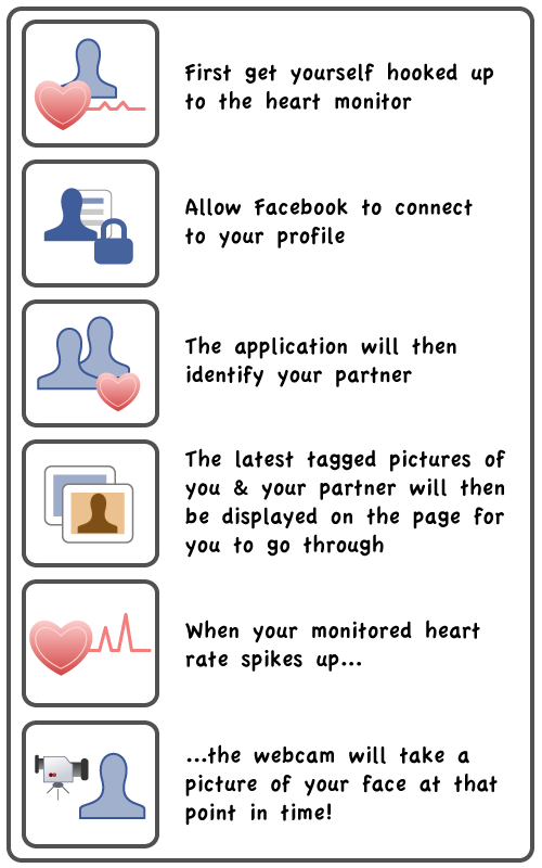 Our 'love machine' will use a Facebook app that identifies your partner (after requesting access from you) and then pulls out images of you tagged with your partner. Then those images are displayed to you in a browser (ideally set in kiosk mode) and the users heart rate will be taken on a heart rate sensor linked up to the serial port of the computer, so that once a certain heart rate is reached then the webcam on the computer will take a picture of the user! Making the Facebook app is no easy feat, and I know Gav, Will and Rebecca are working hard to get all the code working as it is currently a bit temperamental. But the only other issue I can think of is the heart rate. When it comes to the heart rate, the average persons resting heart rate is between 60-90 bpm (some athletes have been known to get it down to 28 bpm!!). So as long as we take the resting heart rate before the user starts, we have a base to work from. As regardless of weather we get the heart monitor talking to the computer or have to manually monitor it we need to have a base rate to work from.