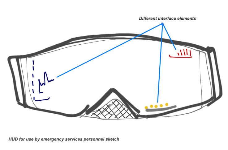 For my final project I am going to tie into my dissertation about designing the most efficient and situational aware GUI for a HUD (heads up display) augmented reality visor/goggle to be used by emergency service personnel (Fire, Ambulance, Police and possibly coastguard). 
