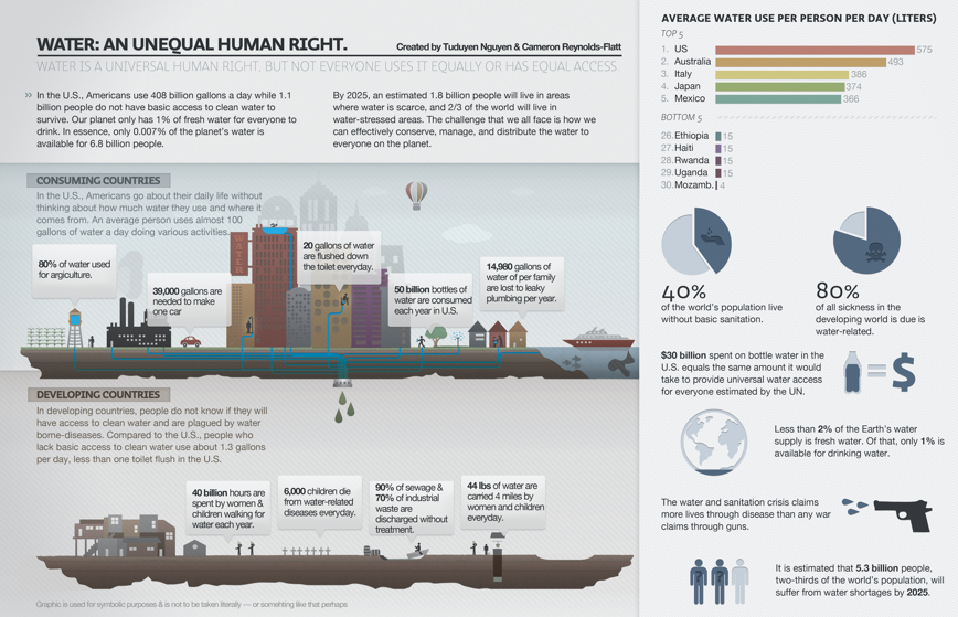 In light of World Water Day on March 22, I wanted to share an infographic that Cameron and I worked on together. We worked together on the Hult business case challenge for Water.org earlier, and got a better sense of some of the major water crisis issues. We continued our research and decided to visualize the disparities of water in areas where people have great access to water and those without. We felt that despite declaring water as a human right, it's not equally distributed. We hope from this visualization, we cannot only inform, but empower people to help conserve what is left of our precious water resource. From this challenge, we were awarded one of the runner-ups. For other interesting water visualizations and winners of the challenge, please check the link below: http://www.visualizing.org/stories/visualizing-world-water-day-challenge