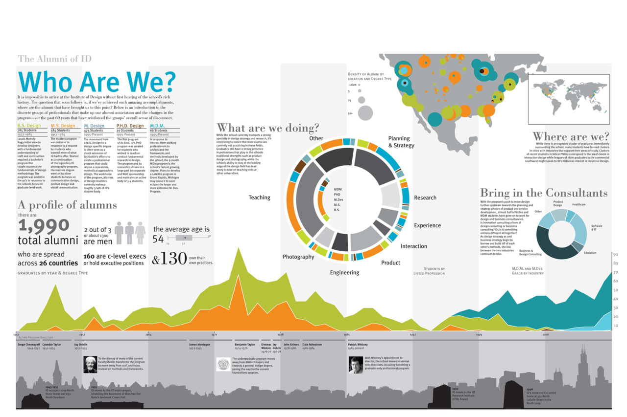 Who are we? (The ID Alum Network) Hey Guys, Here's a Data Viz project that I worked on last semester designed to start a discussion about who we are as not only a student body of 150 but as part of a group of professional designers that have passed through our program that number over a 1000. Take a look and let me know what you think. FYI: 2 numbers that are a bit fuzzy are 'the number of company owners' and C level executives, as in some cases, exact positions were hard to parse out. I also want to thank the ID faculty, namely Dale Walker and John Grimes, with helping me peace together this information. by Sajid Reshamwala