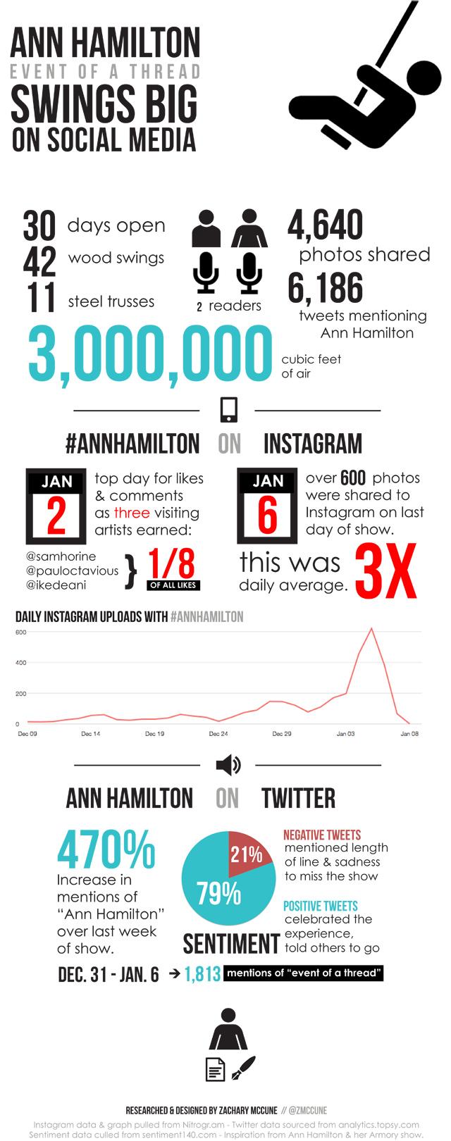(via  The Social Media Footprint of Ann Hamilton's Park Ave Armory Installation )