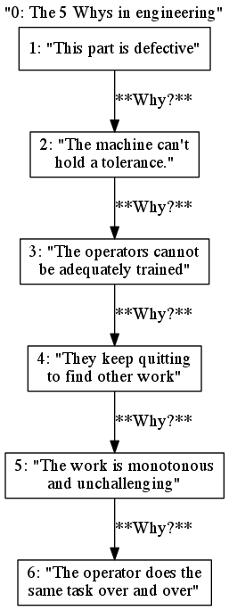 Using the 5 Whys in an engineering context, informed by [1]