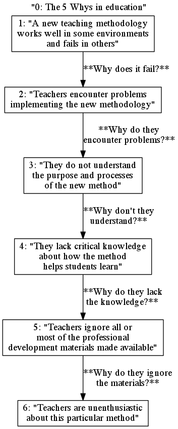 Using the 5 Whys in an educational context, informed by [2]