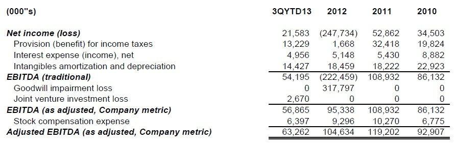 Adjusted EBITDA company metric.jpg