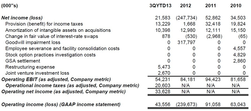 Operating net income company metric.jpg