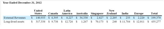 External Revenues by Region.jpg