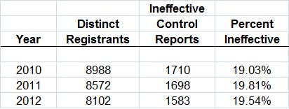 Internal Control Statistics Pic.png
