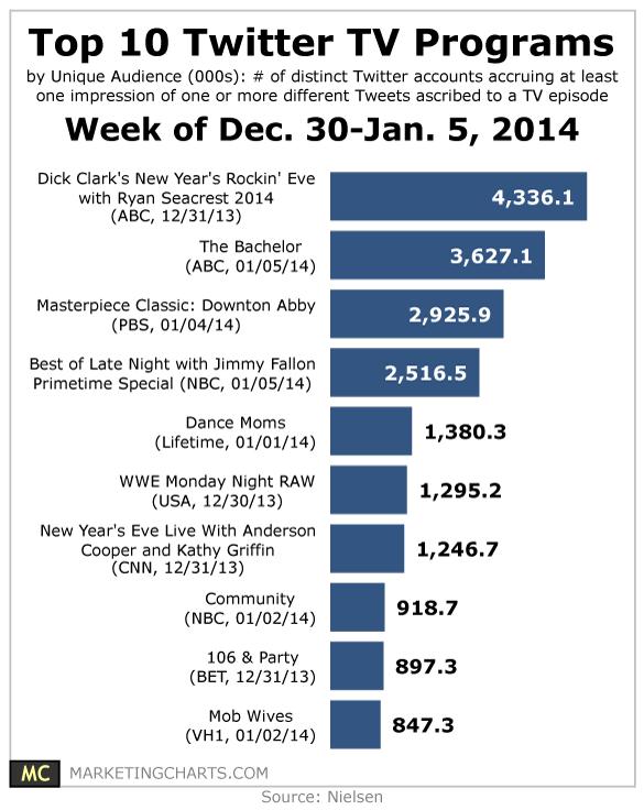 nielsen-week-dec-30-jan-5-top-twitter-tv-programs-jan14.png