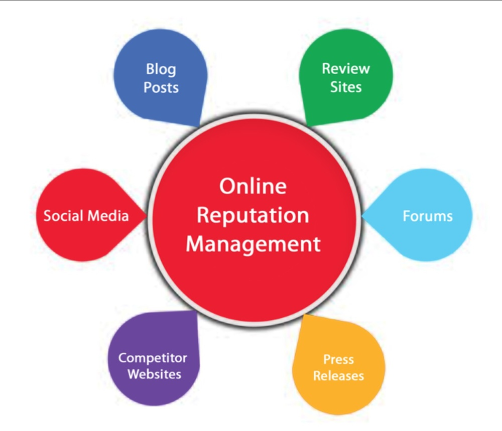 Online Reputation Management  = Social Media Strategies authentically in action.