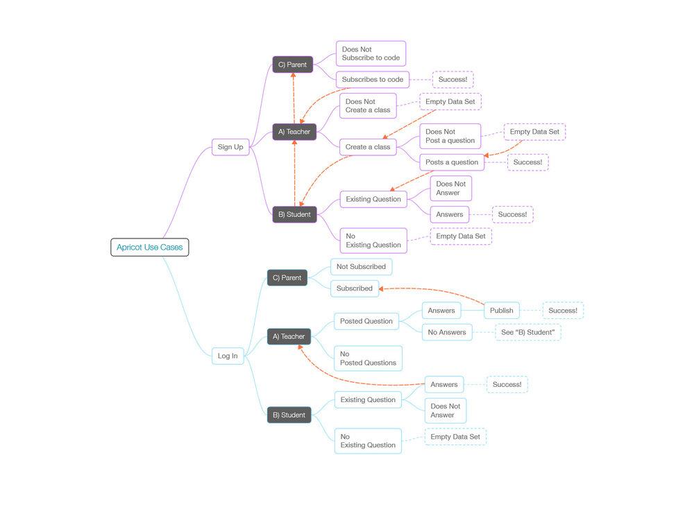 apricot_userflow.jpg