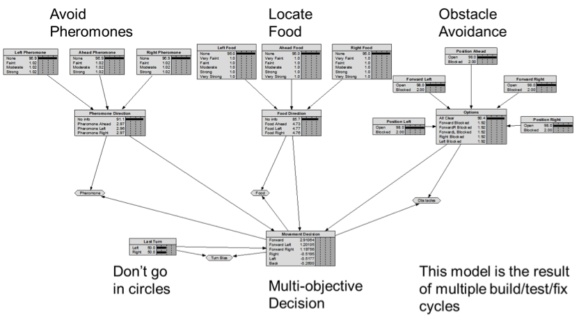 Figure 2: Search Decision Network