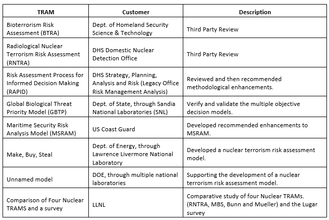 the strengths and weaknesses of the program relative to the steps of the change project You have to know your strengths and weaknesses to  i was once asked to complete a project that fell through the  ability to learn programs and processes.