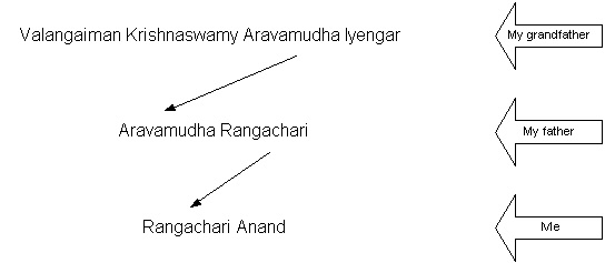 South Indian naming