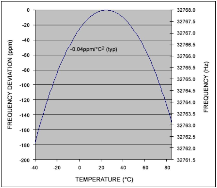 Figure 3:  Typical Frequency vs Temperature for Tuning Fork Crystals