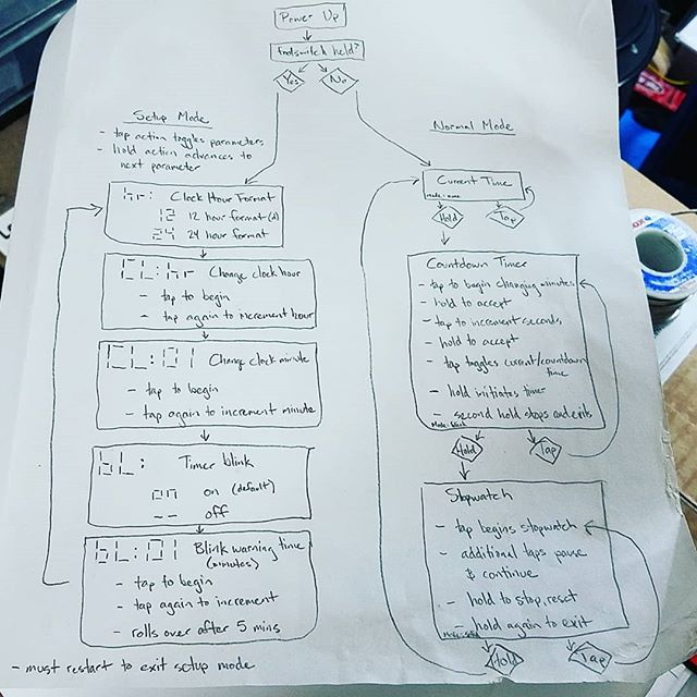 I was doing some much needed shop cleanup and came across the original, hand-drawn state diagram for the Chronograph! :)