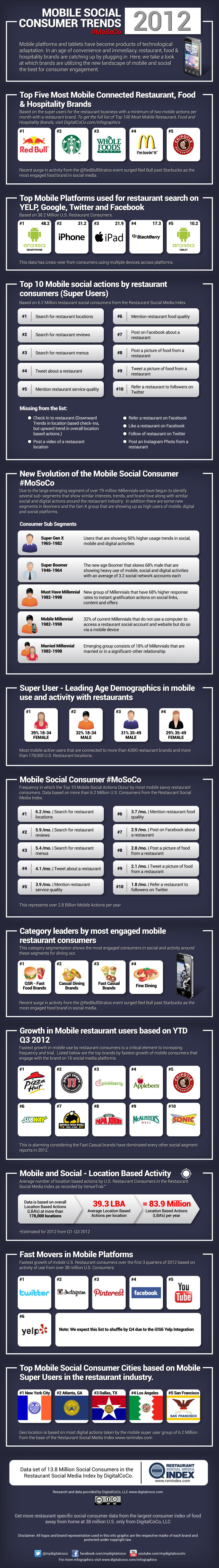 2012-Mobile-Social-Consumer-Trends-Infographic.jpg