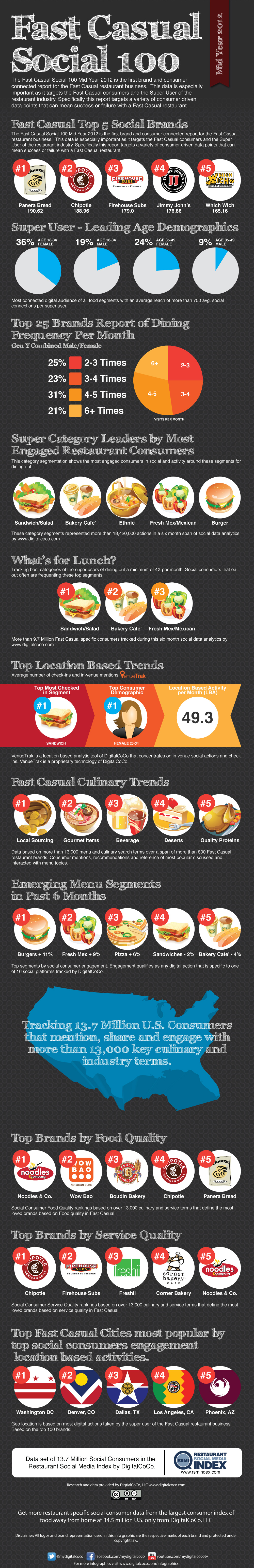 Fast-Casual-Social-100-Mid-Year2012.jpg