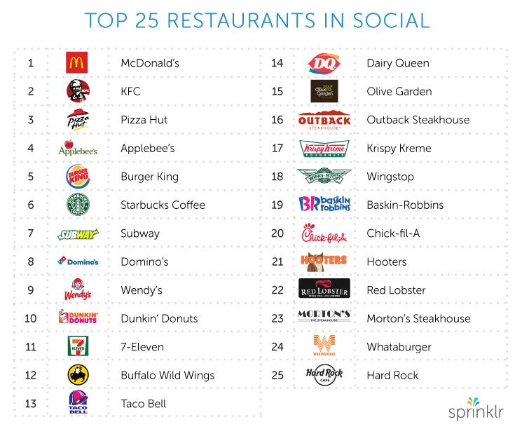 Top Restaurants Social
