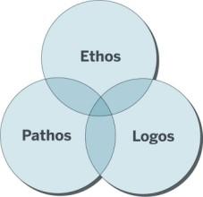 Ethos_Logos_Pathos-227-x-2201.jpg