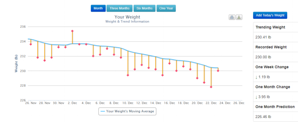 weight-loss-smooth-graph